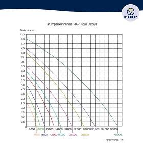 Výkonnostní křivka duální čerpadlo FIAP Aqua Active