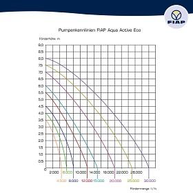 Výkonnostní křivka duálního úsporného čerpadla FIAP Aqua Active Eco
