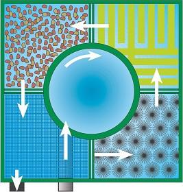 Princip průtoku vody filtrací Center Vortex