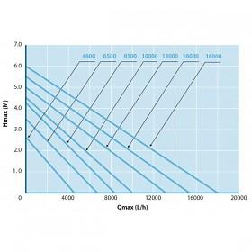 Výkonnostní křivka úsporného čerpadla Aqua Forte Ecomax O-serie