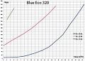 Výkonnostní křivka čerpadlo Blue Eco 320 W