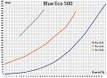 Výkonnostní křivka čerpadlo Blue Eco 500 W