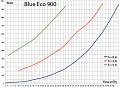 Výkonnostní křivka čerpadlo Blue Eco 900 W