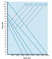 Výkonostní křivka jezírkového tlakového čerpadla Aqua Forte P